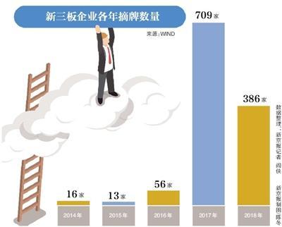 """尴尬新三板:今年近400家摘牌、超40家IPO""""撤退"""""""