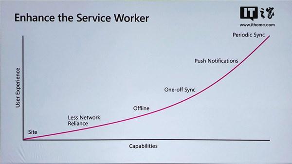 微软商店新希望!Windows10PWA应用路线图公布