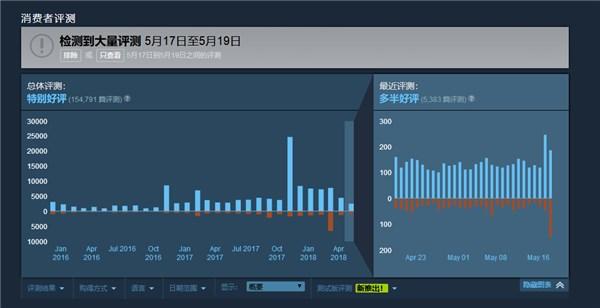 《彩虹六号:围攻》Steam商店现大量差评:因遭国内代理