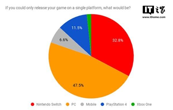 调查显示:海外独立游戏开发者最爱PC平台,最不喜欢XboxOne