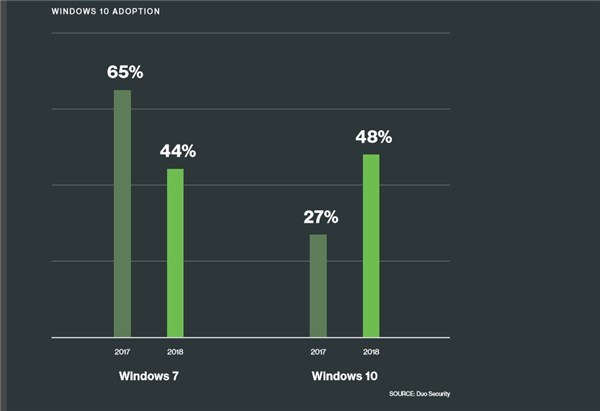 多亏了卓越的安全性能,Windows10企业版采用率再创新高