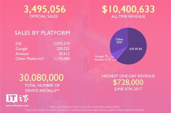 《纪念碑谷2》官方销量数据:卖出350万份,收入1040万美元