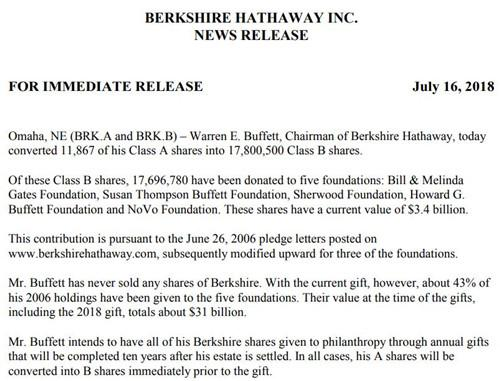巴菲特再向慈善机构捐赠34亿美元累计捐310亿美元