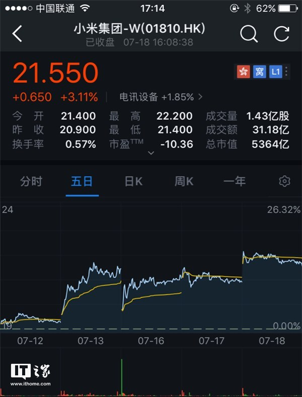 小米股价收盘报21.55港元,上涨3.11%:市值5364亿港元