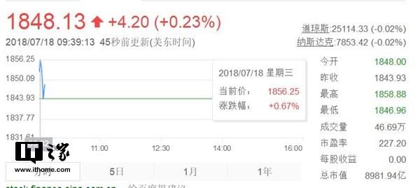 亚马逊股价达1858.88美元:市值破9000亿美元