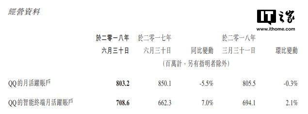 一图了解腾讯财报中QQ的年轻力量