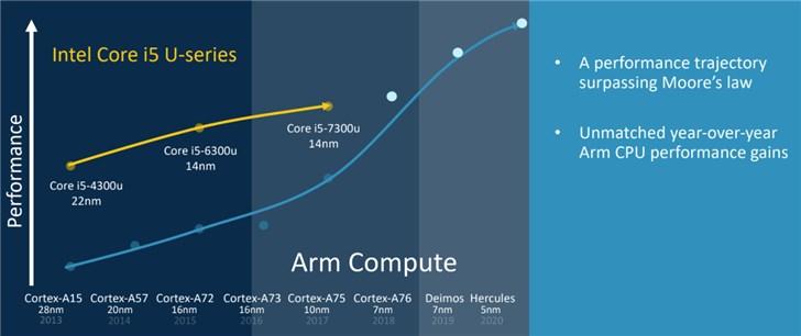 ARM:其下代处理器性能将超越英特尔i5