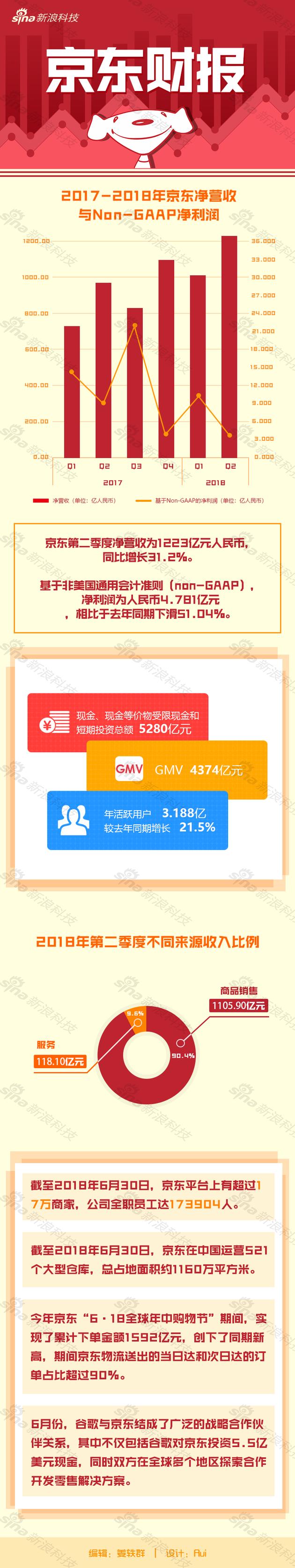 一图看懂京东财报:618下单1592亿