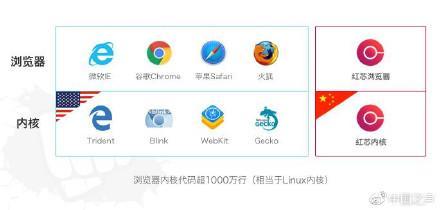 红芯创始人称浏览器内核继承谷歌但加密传输超谷歌