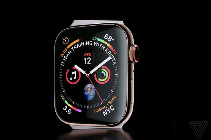 苹果AppleWatchSeries4发布,Fitbit股价跌6.9%