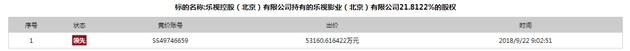 融创中国7.73亿元底价接盘乐视控股司法拍卖股权