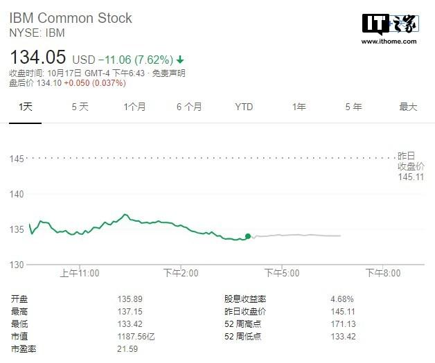 IBMQ3业绩表现不佳,周三股价跌逾7%