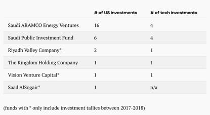 沙特成硅谷超级金主:特斯拉也曾想找它实现私有化