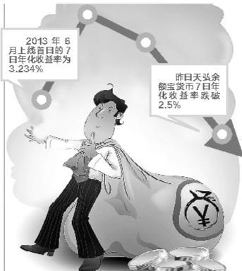 天弘余额宝七日年化收益率跌破2.5%创两年来最低
