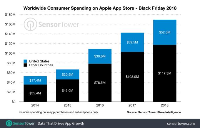 """应用商店也不落下:苹果AppStore""""黑五""""收入创新高"""