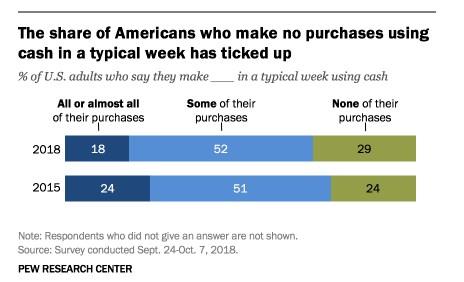 皮尤调查:近三成美国人能一周不用现金购物