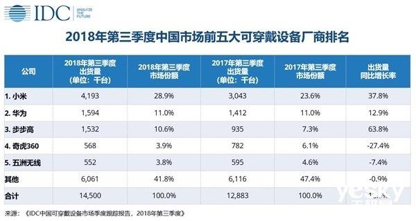 IDC公布2018年Q3中国市场前五可穿戴设备厂商