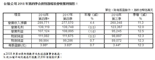 7nm制程工艺立功!台积电2018年第四季度利润达219亿元