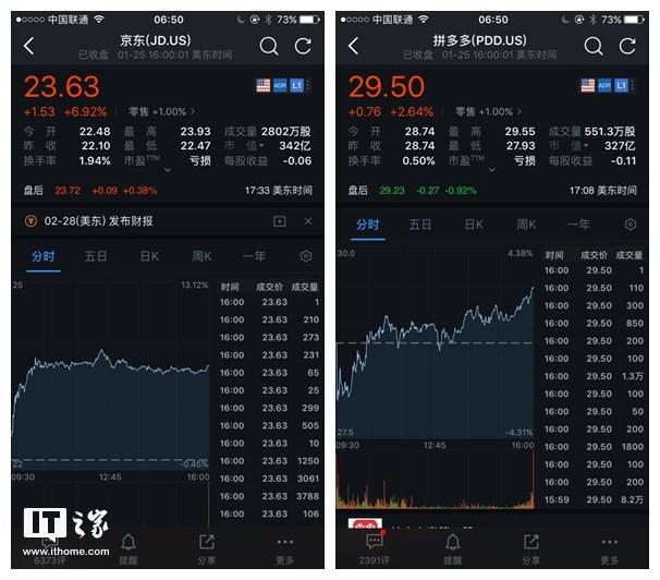 """京东周五大涨近7%,市值反超拼多多暂缓""""危机"""""""