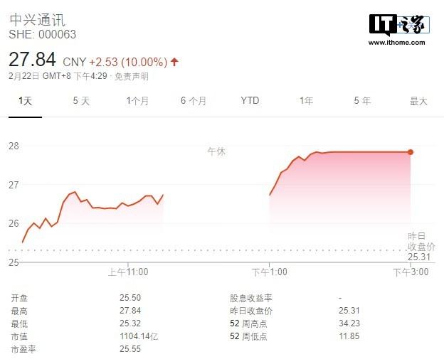 将携5G手机亮相MWC2019,中兴通讯A股今日涨停