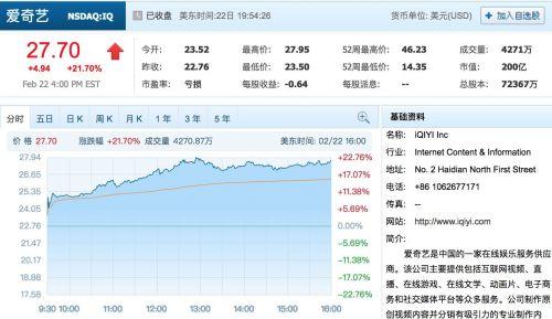 爱奇艺第四季度营收超预期股价涨逾21%