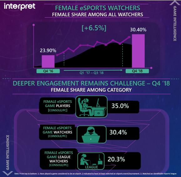 2018Q4电竞观众女性比重达30.4%比两年前增长6.5%