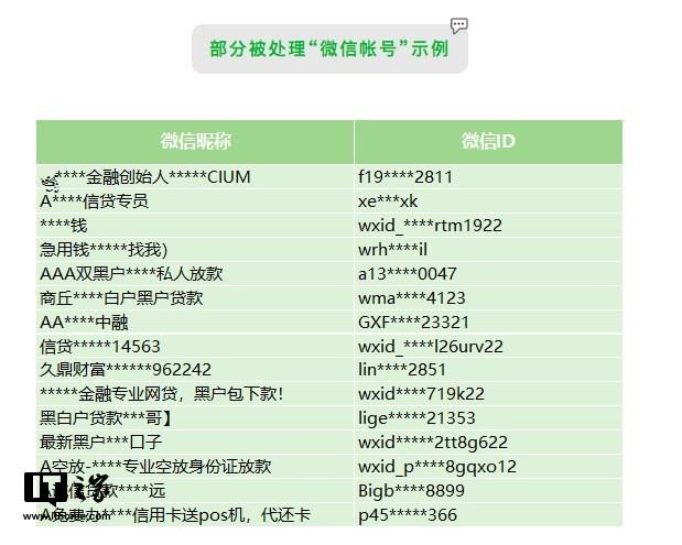 微信:严打个人非法信贷类行为,已处理3500个违规账户