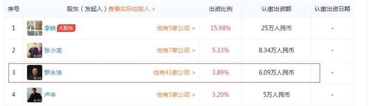 罗永浩又有新生意:入股盖得排行,持股3.89%