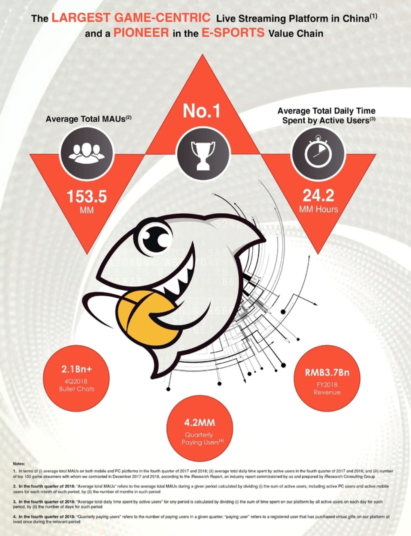 斗鱼直播上市:预计Q1收入约15亿元,利润约3千万