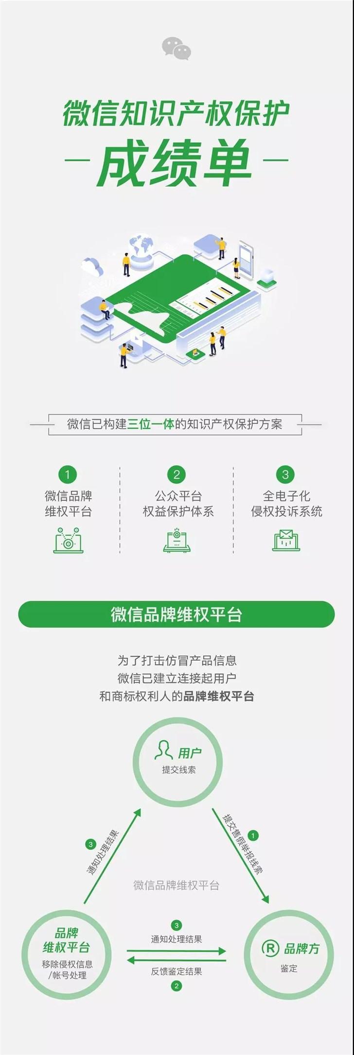 微信公布2018年知识产权保护成绩单