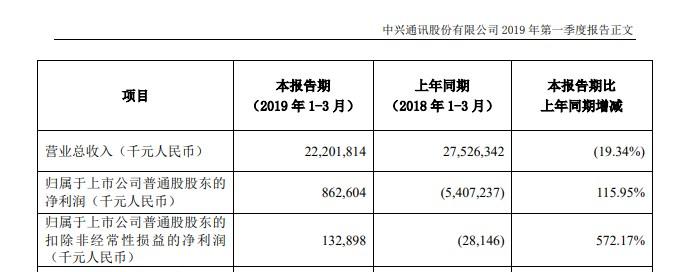 中兴通讯第一季度业绩:净利润8.63亿元,同比增115.95%