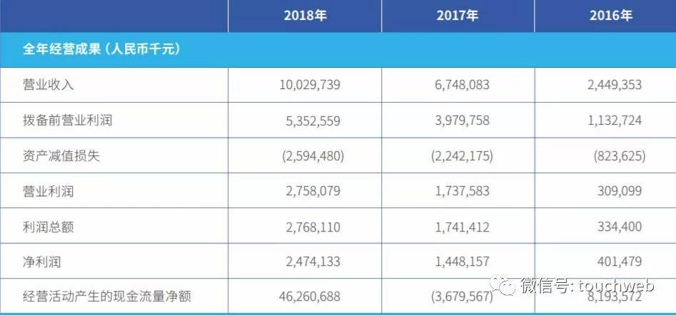 微众银行去年营收破百亿纳税10亿净利碾压网商银行
