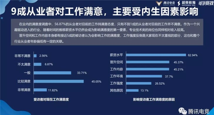 腾讯电竞最新报告:电竞生态从业者超七万,9成对工作满意