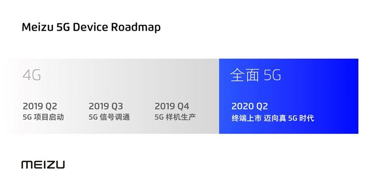 魅族:最快将于2020年第二季度推出真5G产品