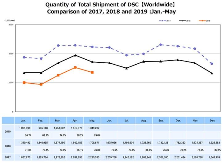 日媒:去年全球数码相机市场萎缩20%,佳能市场份额逾四成