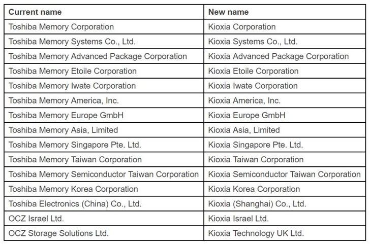 """东芝储存器将于10月份更名为""""Kioxia"""""""