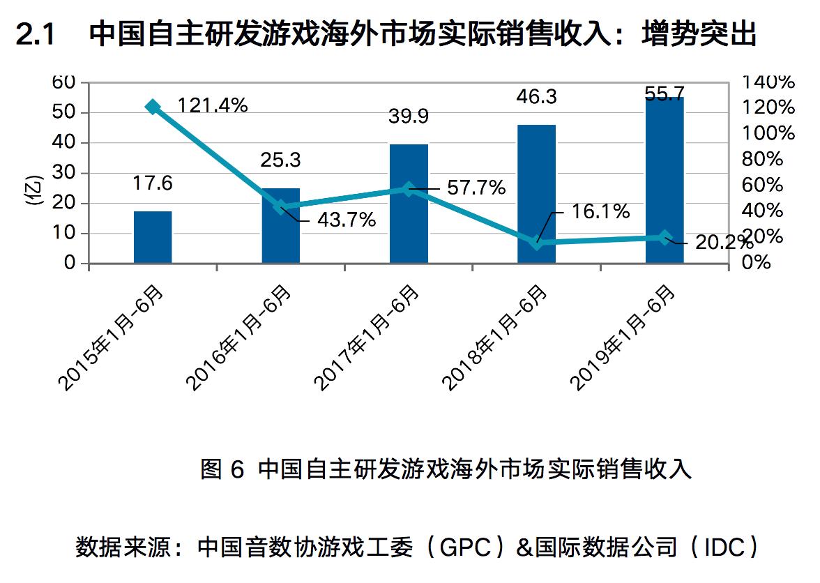 上半年中国自研游戏海外收入超55亿美元在美国收入最多