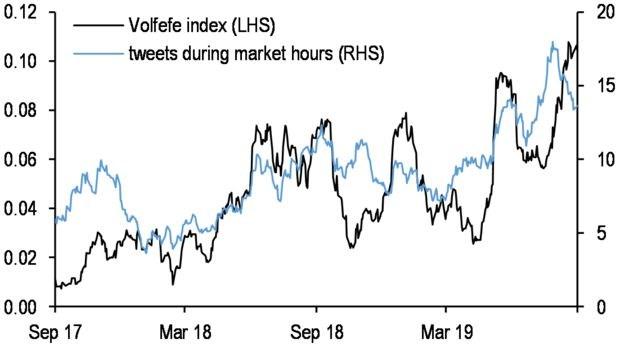 """彭博:摩根大通专为特朗普打造""""Volfefe""""指数以追踪其推特影响力"""