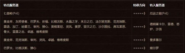 热度不减,《魔兽世界》经典怀旧服免费角色转移服务将开启第五期