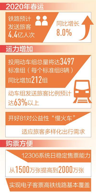 春运火车票今起开售12306日售票能力提至两千万张