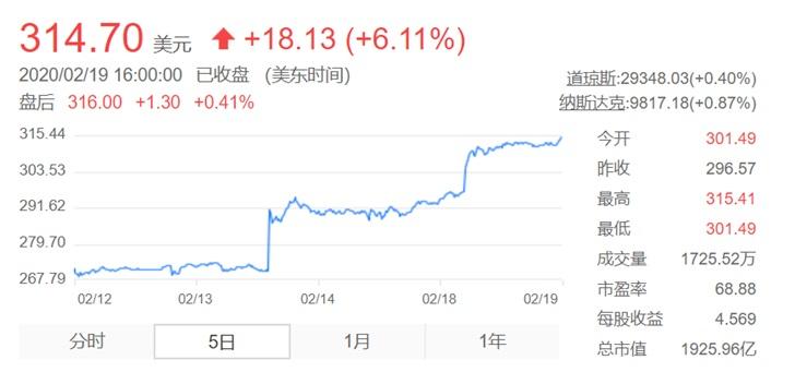 英伟达股价超314美元,创历史新高