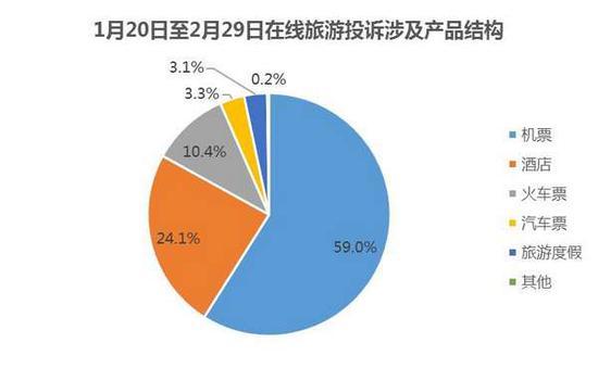 疫情期间在线旅游消费投诉暴增300%机票占近六成