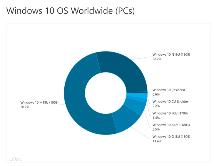 全球共10亿,微软Win10版本1909份额占比超过28%
