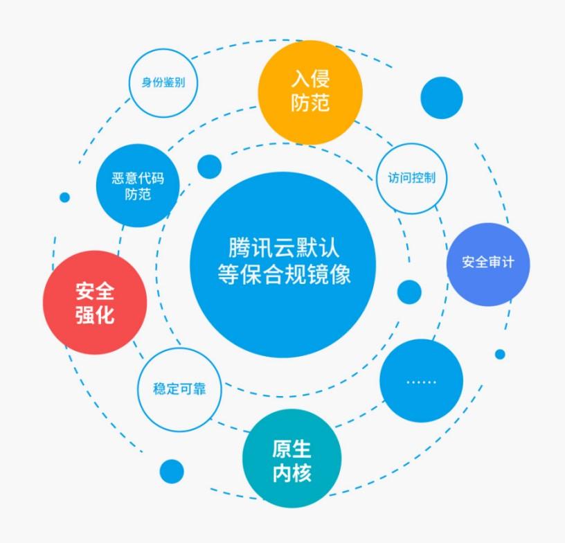 腾讯云推出全球首个云原生默认合规镜像为用户免费打造合规的云服务器