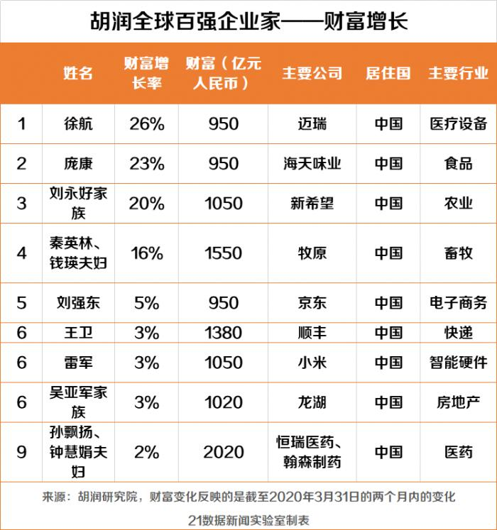 疫情期全球富豪损失2.6万亿元,马化腾成中国首富