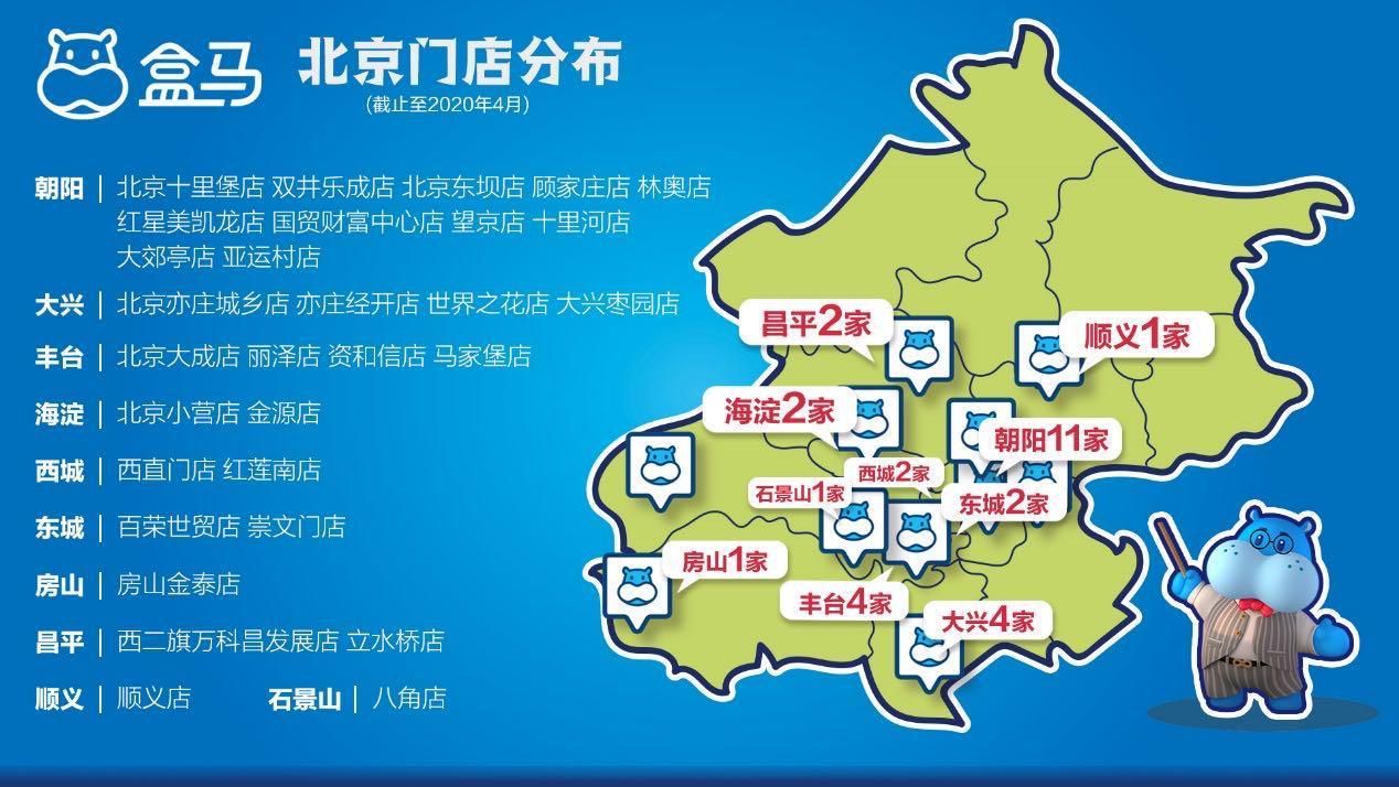 盒马鲜生北京门店达到30家,计划再开至少10家