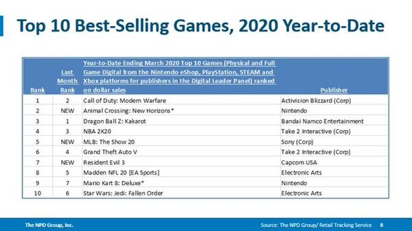 力压《动森》!《使命召唤16:现代战争》是2020迄今最畅销游戏