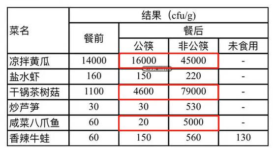 实测:公筷和非公筷细菌相差250倍