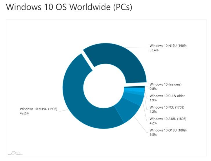 微软Win10版本1909市场份额占比达到33.4%