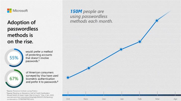 微软:每月有1.5亿人使用无密码登录,自家90%员工已切换